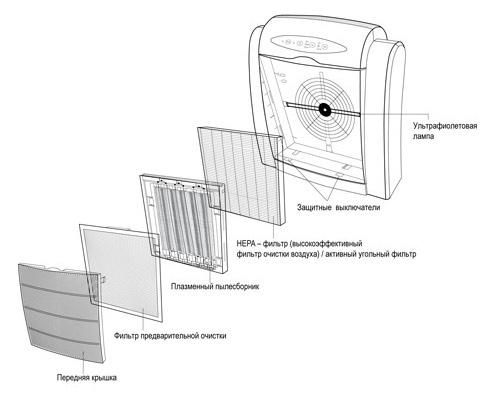 Структурная схема ВОЗДУХООЧИСТИТЕЛЯ Air Comfort XJ-2800: